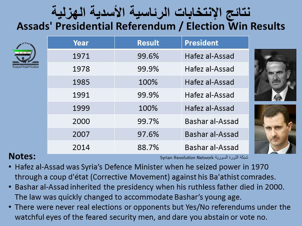 @RevolutionSyria: 'Over 53 years of Baathist tyranny.  Over 45 years under Assa… https://t.co/fpu5o3mJUz, see more https://t.co/0BIuUpv1B8