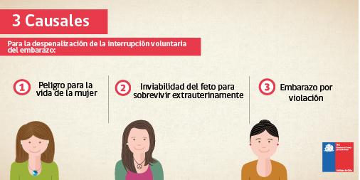 ¡Las mujeres deben decidir! #ChileVota3Causales Embarazo por violación  Riesgo vital de la mujer  Inviabilidad fetal https://t.co/mLlIE3Ma2I