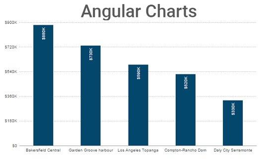 angular-fusion-charts