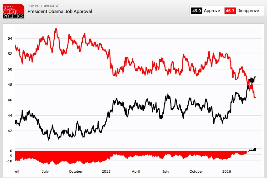 """Paul Krugman on Twitter: """"Obama's rising approval is one of the biggest stories of this election ..."""
