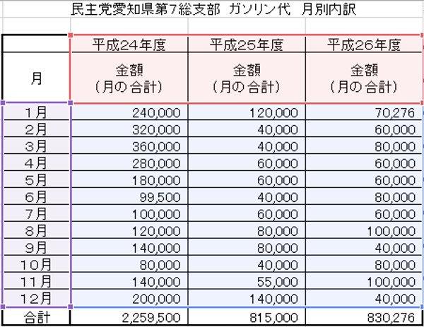 地球5周分。日本国内でこれだけ消費するのは不可能です。  山尾志桜里氏が代表を務める民主党愛知県第7総支部のガソリン代の月別比較。 https://t.co/bLiKqG8H2r
