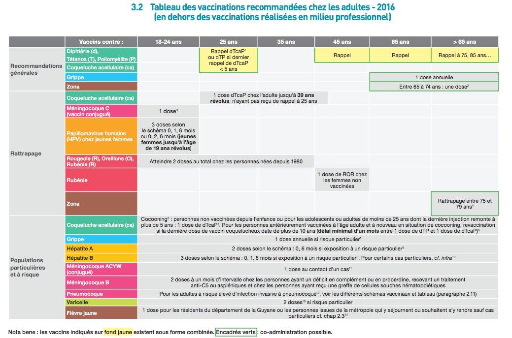 Directeur Des Soins On Twitter Calendrier Vaccinal 2016 Quoi De