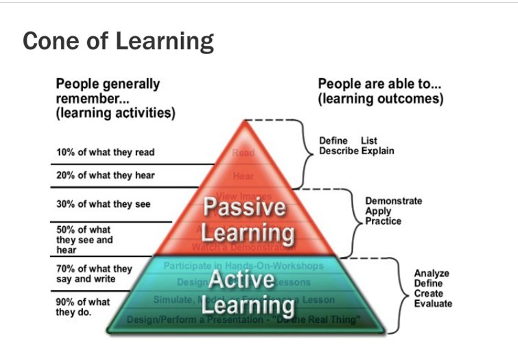 Students retain more when they are actively participating and not just listening. #activelearning #learning https://t.co/Qo3HisNj1O