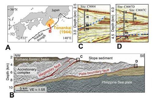 先程の三重県南東沖の地震、震源の深さ10kmなら、陸地側のプレート内だろうと思いましたが、どうもこの図を見ると、ちょうど南海トラフの境界面かもしれませんね。  出典:海洋研究開発機構 津波断層の活動痕を初めて発見 #地震 https://t.co/FriU6vmFme