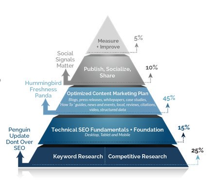 #SEO Re-invented #AdaptiveSEO ™ - take a more natural approach to Search engine optimisation  http://www. wsinetmarketing.co.uk/Resources  &nbsp;  <br>http://pic.twitter.com/kHJl5Tmkv8