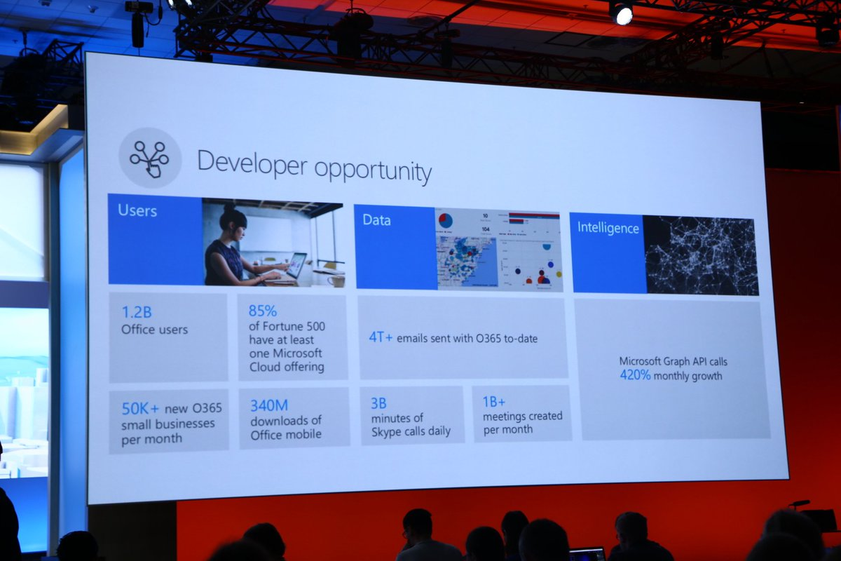 Microsoft gives developers new options to plug into Office 365