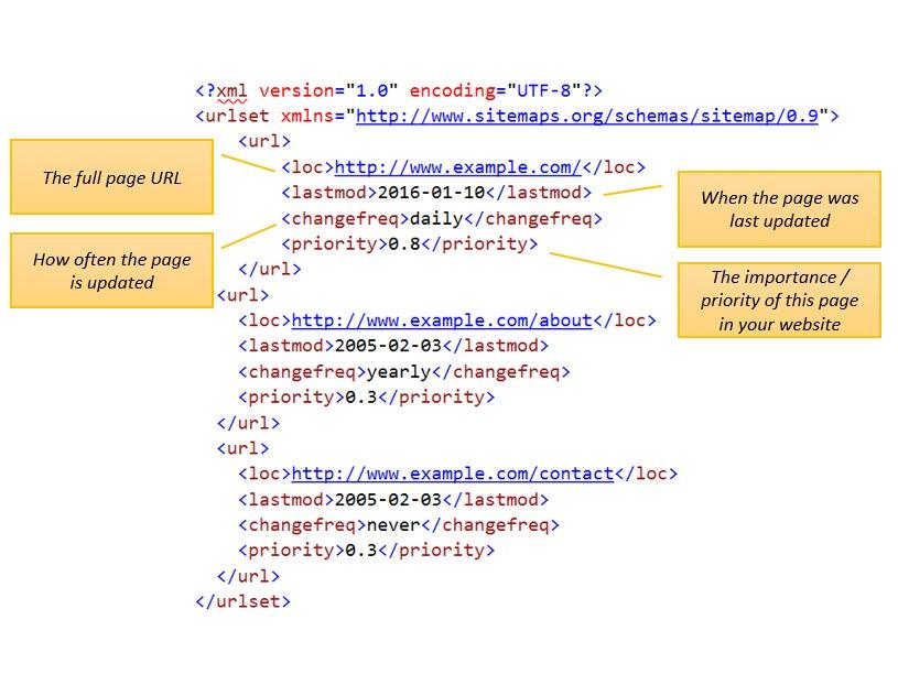 sitemap generator createsitemaps twitter