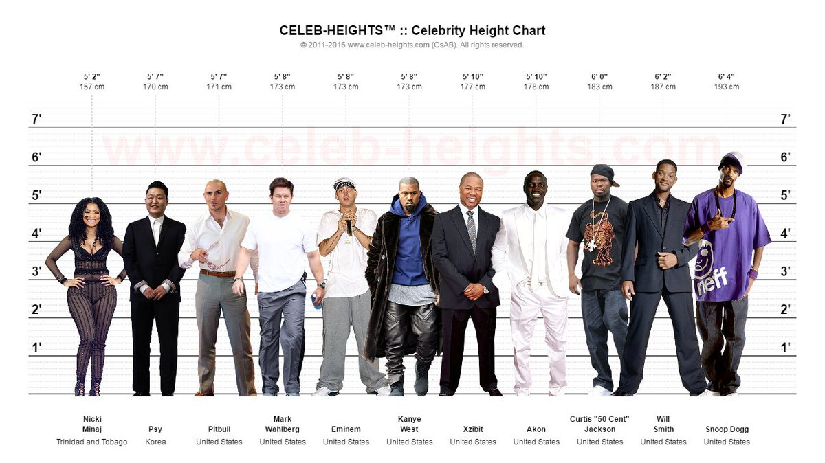 Latest Celebrity Heights from CelebHeights.com