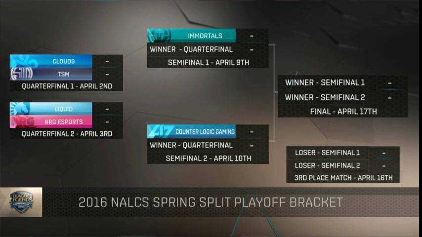 Spring split na playoff
