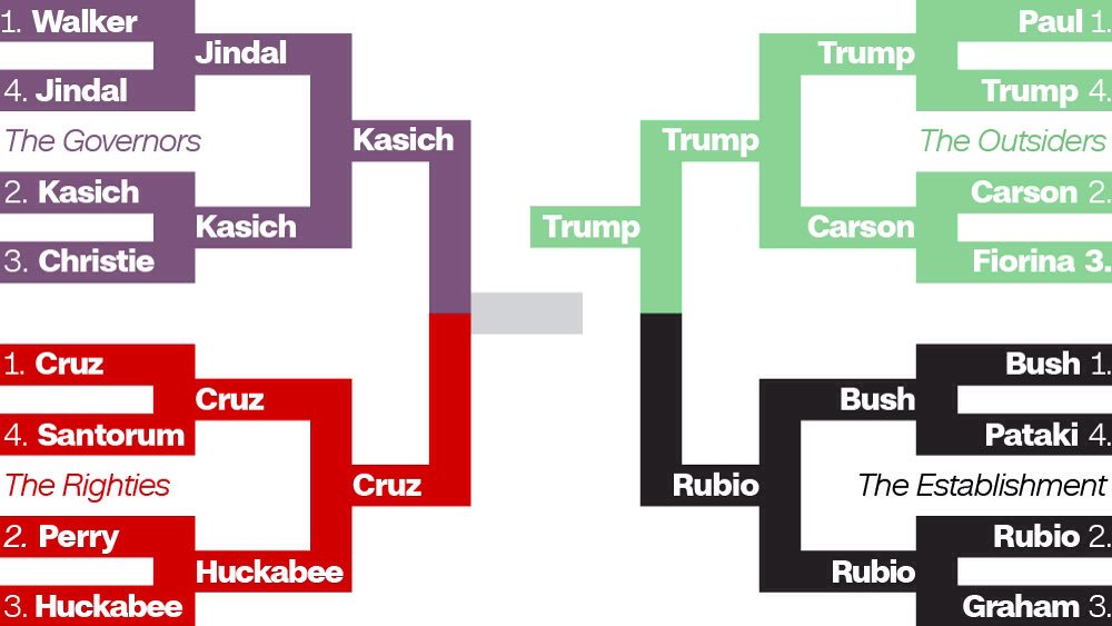 If the GOP race was a #MarchMadness bracket https://t.co/R9QgVVgkPv