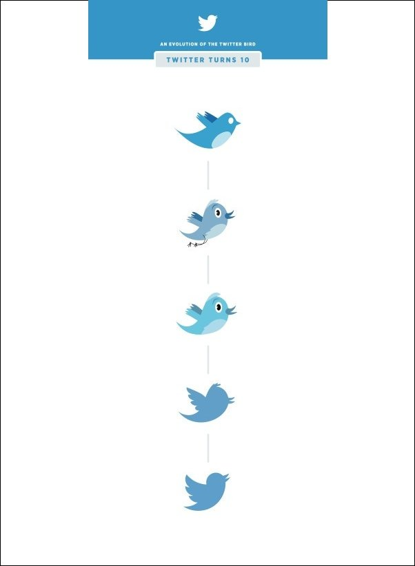 logo twitter dari masa ke masa