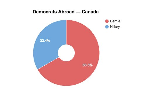 Bernie Sanders just won the Democrats Abroad primary. Here's how he did in Canada. https://t.co/6L3ZTddYwF https://t.co/pwer6ATRiO