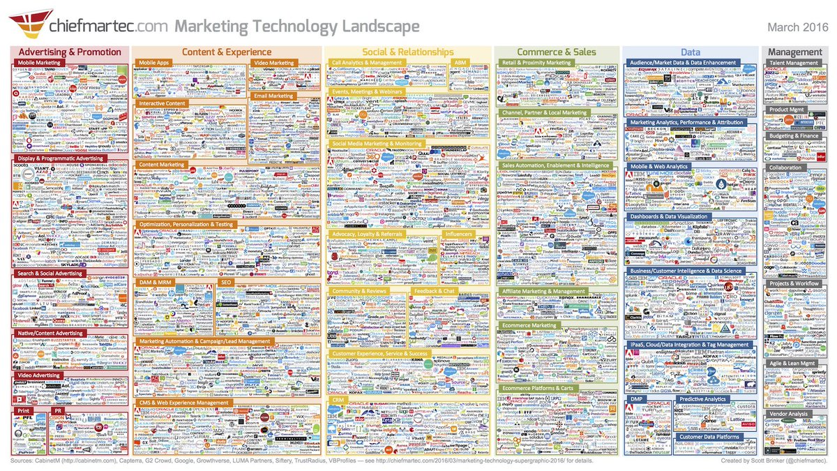 Marketing Technology Landscape Supergraphic (2016) released! https://t.co/eMJwz20FM7 #MarTech https://t.co/QCf7v5Qmlb