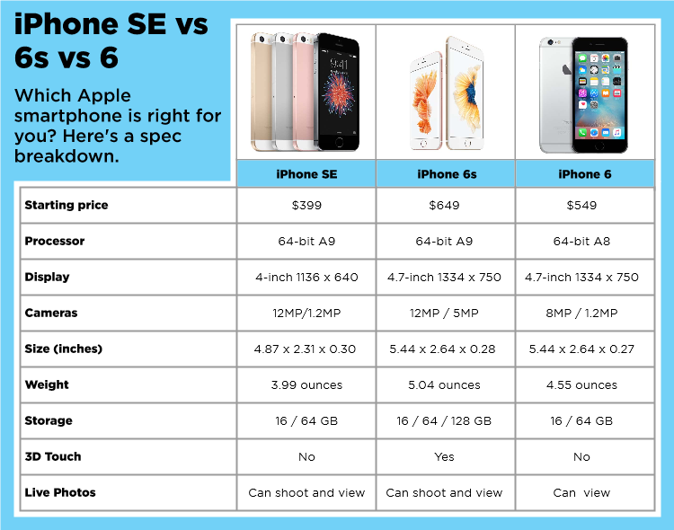 #iPhoneSE vs iPhone 6s vs iPhone 6: What Should You Get? https://t.co/S6fVNc00pF https://t.co/NdbGSmsCsl