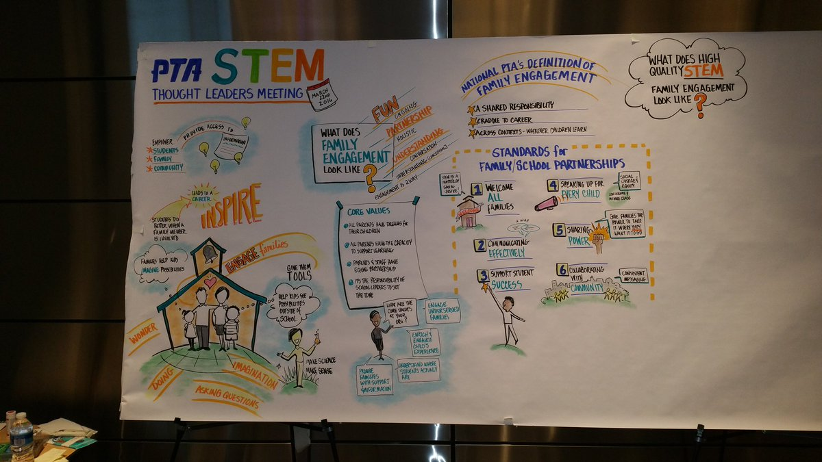 Amazing visual representation of today's #pta4stem mtg. #stem #nafsce https://t.co/aqPLPuIyVk
