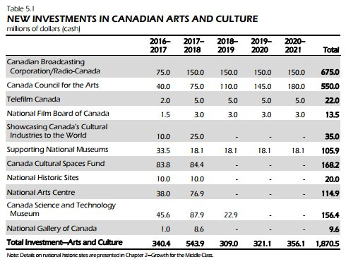 Summary of arts $ in #Budget2016 - #CBC included https://t.co/M8u64Zck8I