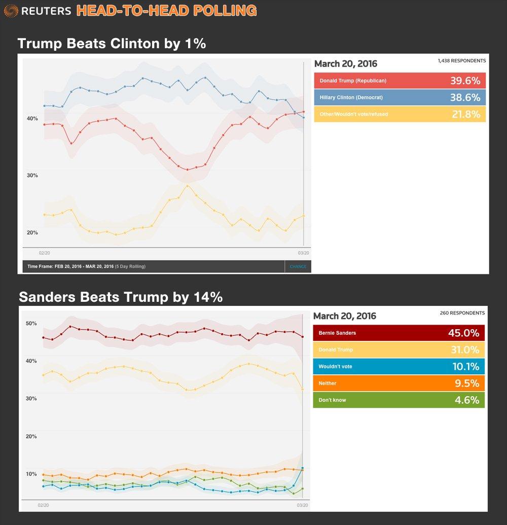 New data for Bernie Sanders & Clinton vs Trump just released. Trump beats Clinton, Bernie beats Trump. #FeelTheBern https://t.co/SUCWTMSSVR