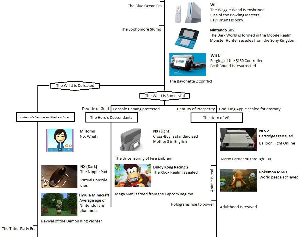 The Nintendo Timeline https://t.co/XHiXOlewHU
