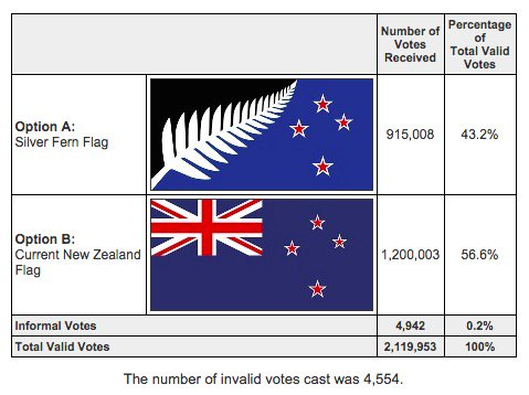 New Zealand rejects changing flags after $17.6m referendum
