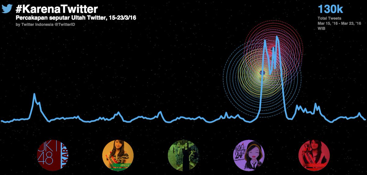 Menurut @TwitterID, 5 tweet #KarenaTwitter yg paling terbanyak di-RT adalah dari @officialJKT48 & 4 member-nya. https://t.co/LHvKwWUwvC