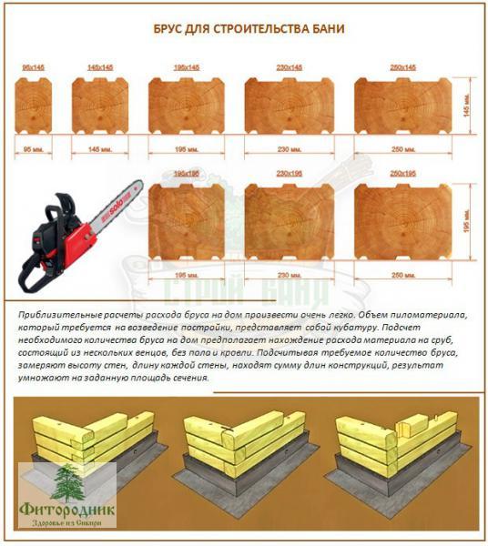 схема строительства бани из блоков