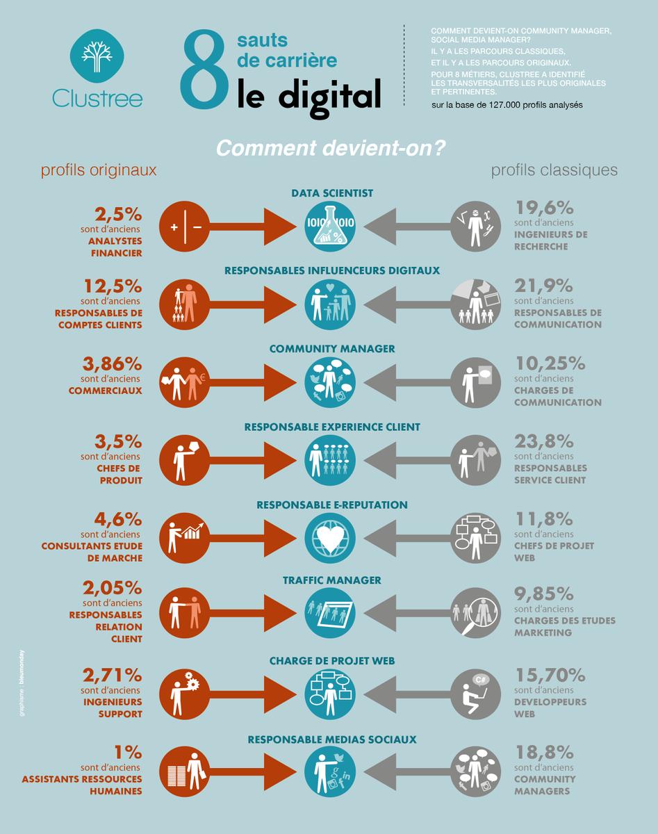 Les 8 sauts de carrière les plus pertinents dans le #digital @clustree https://t.co/YfsjOUW9Vf