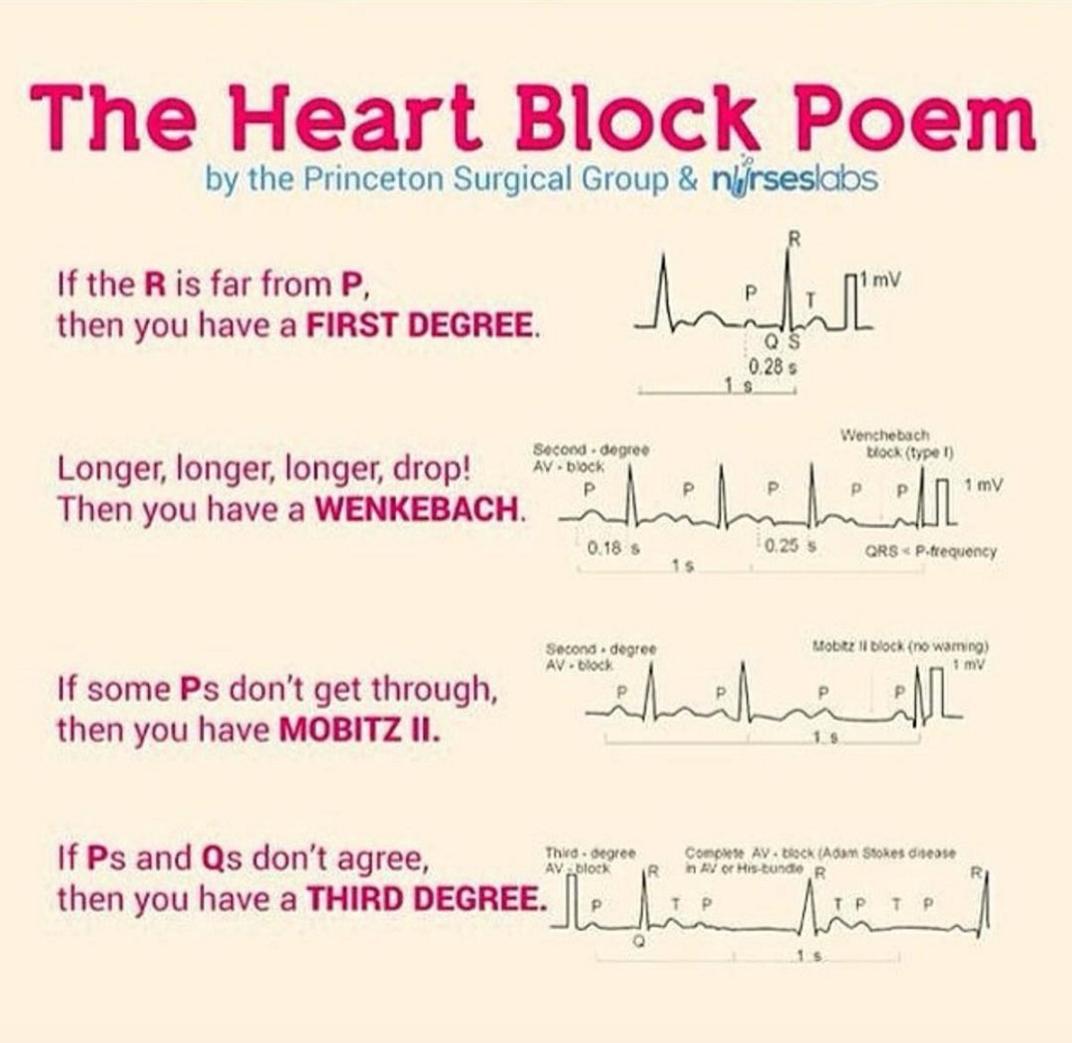 """Medumentary on Twitter: """"Wonderful cardiology poem posted from my girl  @StudentDrDiva - never forget it! #Cardiology #USMLE #EKG #ECG  https://t.co/T19bvDxeQ6"""""""