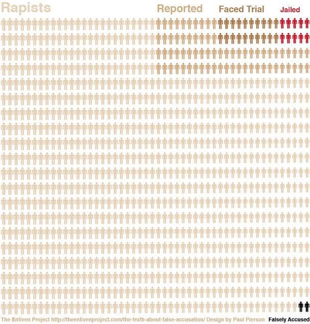 These statistics are why women are reluctant to come forward. This verdict shows how far we have to go :( #Ghomeshi https://t.co/2q7y5wTQdK