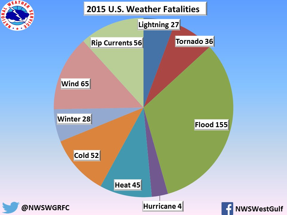 Cheryl Nelson On Twitter Pie Chart Showing Weather Related