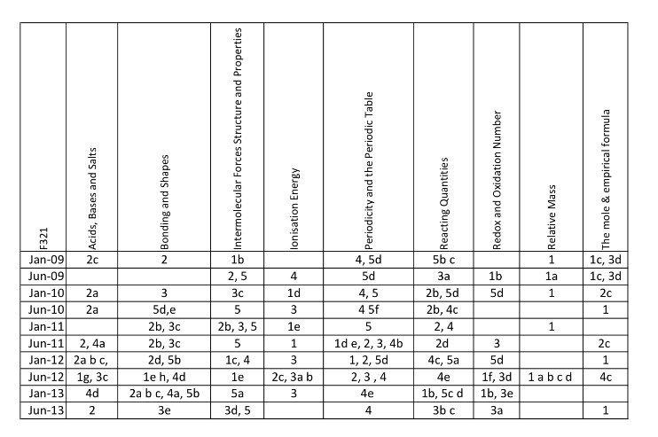 Machemguy on twitter past paper question matrix for ocr chemistry 1200 am 26 mar 2016 urtaz Gallery