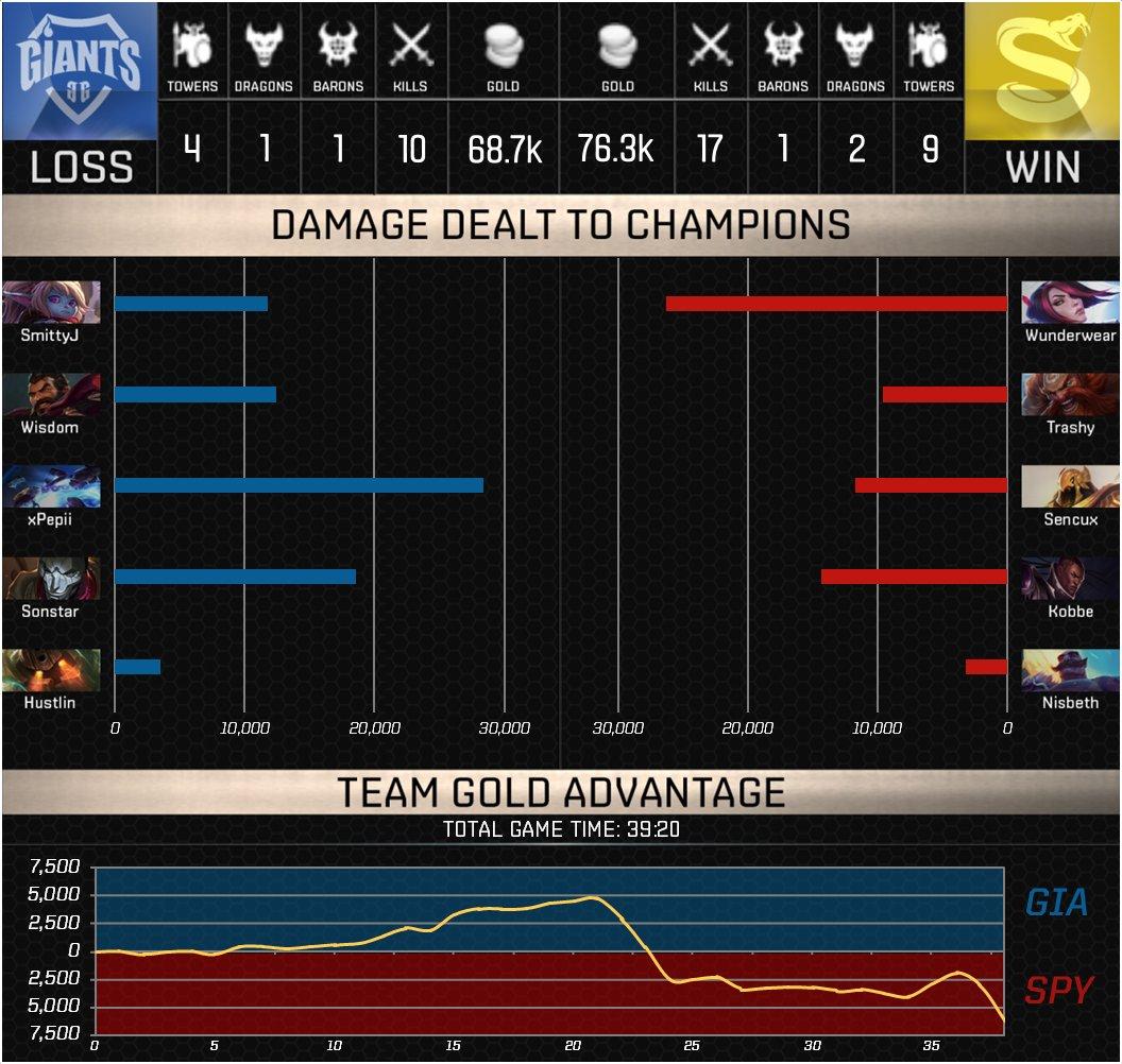 splyce vs giants game 2