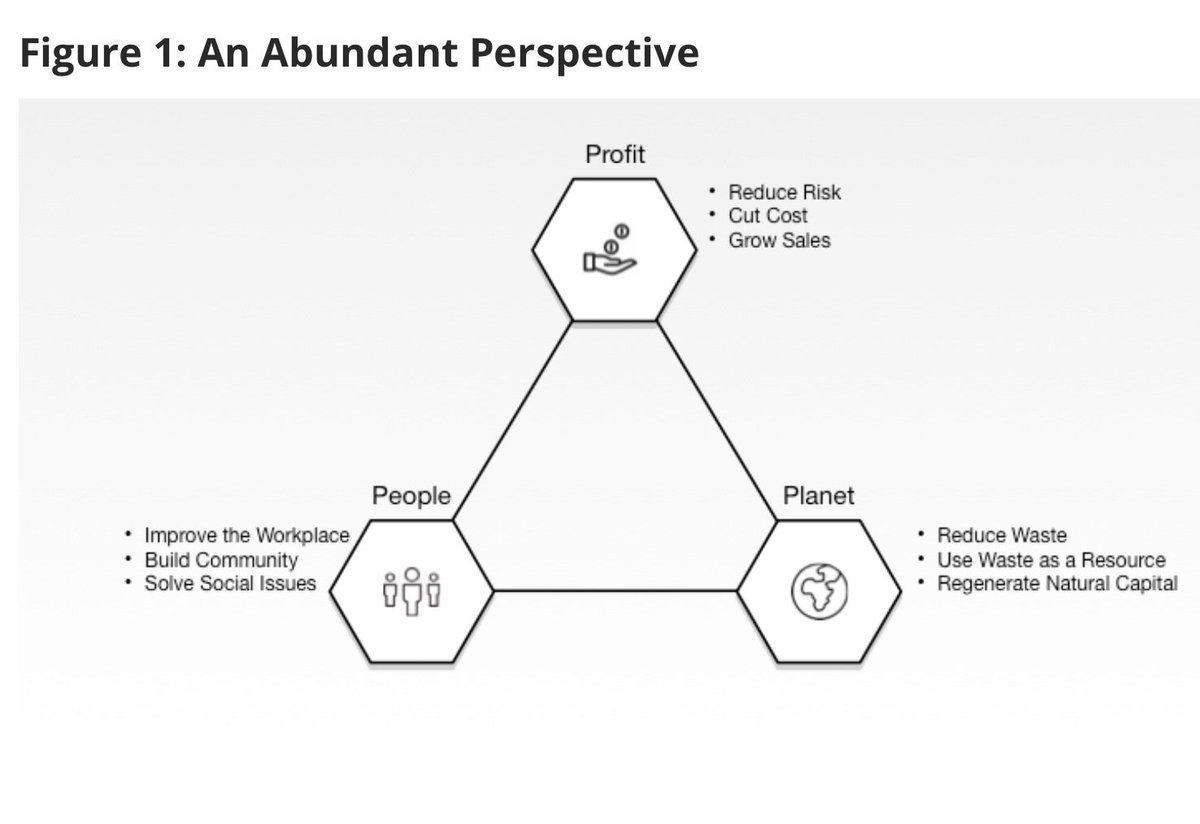 "See the ""abundance cycle for #sustainability"": people, planet, profit https://t.co/YMNUl8DFaX via @mitsmr https://t.co/TvgB3SPMRb"