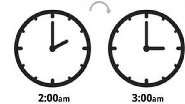 Come spostare le lancette dell'orologio per il cambio di orario