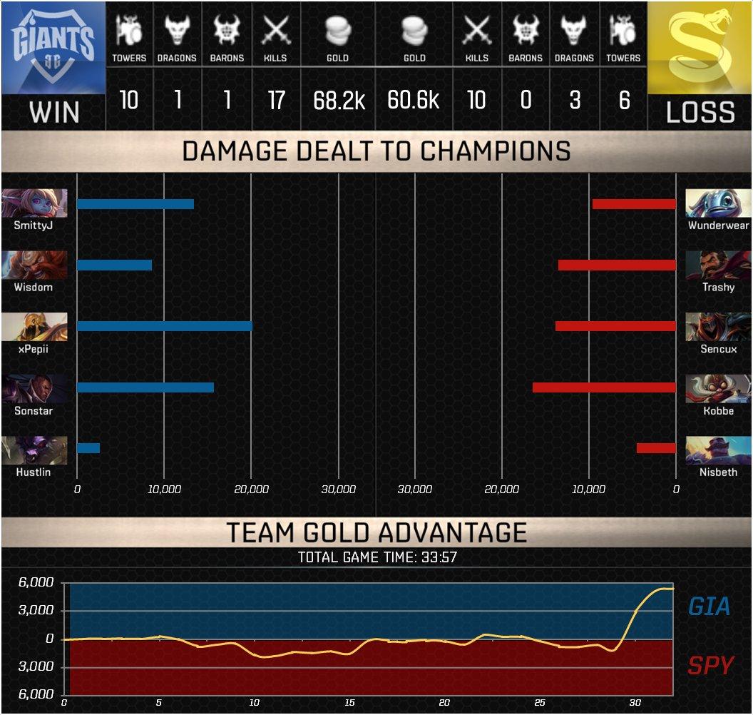 splyce vs giants game 3