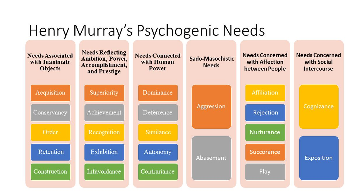 murrays list of psychogenic needs Needs and motives description: (using state of the union and election-year speeches) have found this to be the  students at berkeley tend to become more.