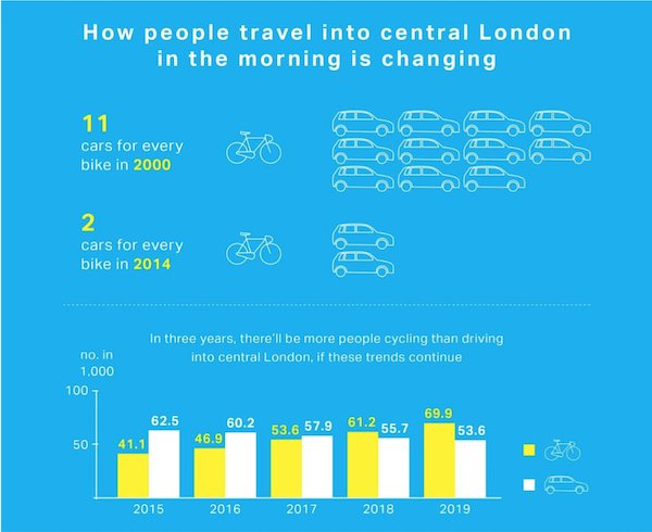 So interesting. The remarkable growth of cycling in London: https://t.co/1anvopyFTC #urbancycling #bikecommute https://t.co/uHbCHOojLt