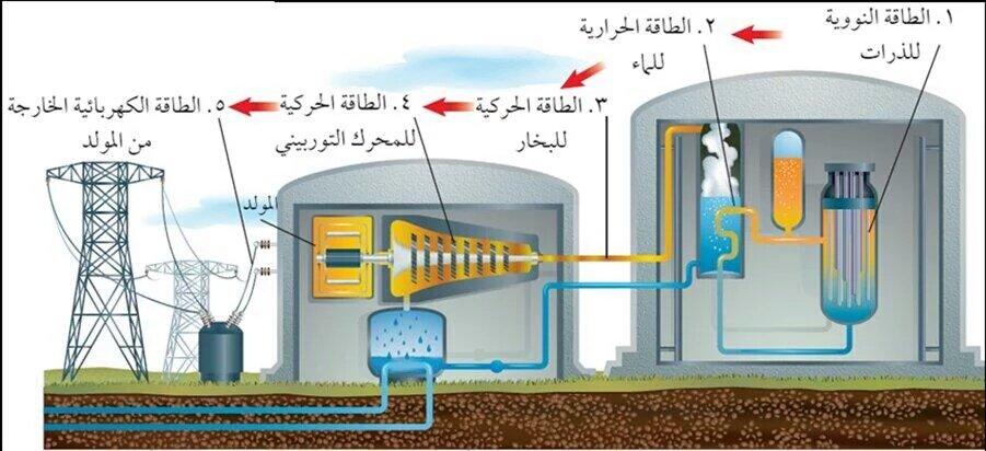 علوم ثاني متوسط On Twitter بدائل الوقود الأحفوري محطة للطاقة النووية Https T Co Rulejzoetj