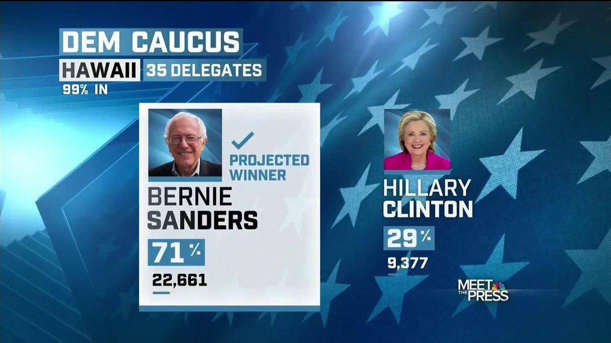 Last night @BernieSanders won in Hawaii, Alaska, and Washington state. #MTP