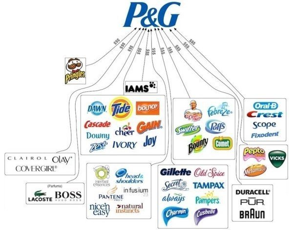 internal analysis of procter and gamble Trend analysis and comparison to benchmarks of p&g's liquidity ratios such as current ratio, quick ratio, and cash ratio.
