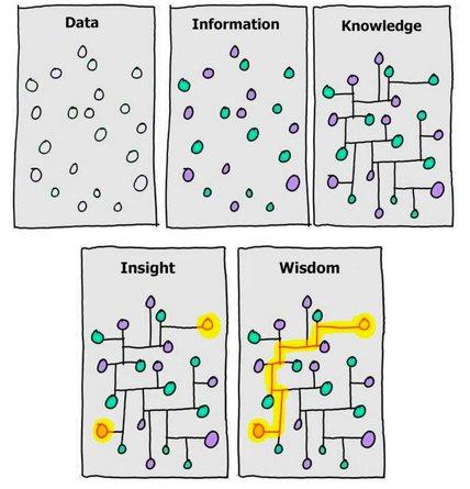 Gran visualización sobre las diferencias entre Datos, Información, Conocimiento, Insight y Sabiduría by @avinash https://t.co/AQNUfVR1cR