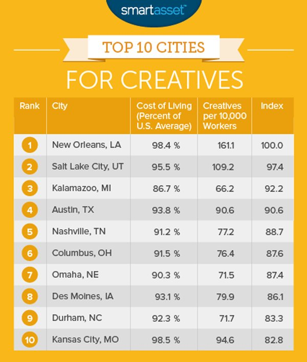 #NOLA takes top spot on Best Cities to Live in If You Work in a #Creative Field https://t.co/z4wkSZqils https://t.co/eFdt412Yxf