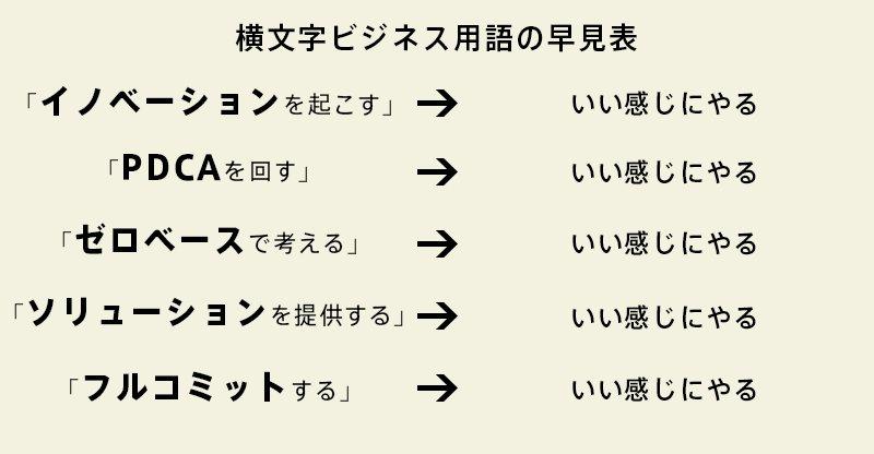 横文字ビジネス用語の早見表です。ご参考にどうぞ。