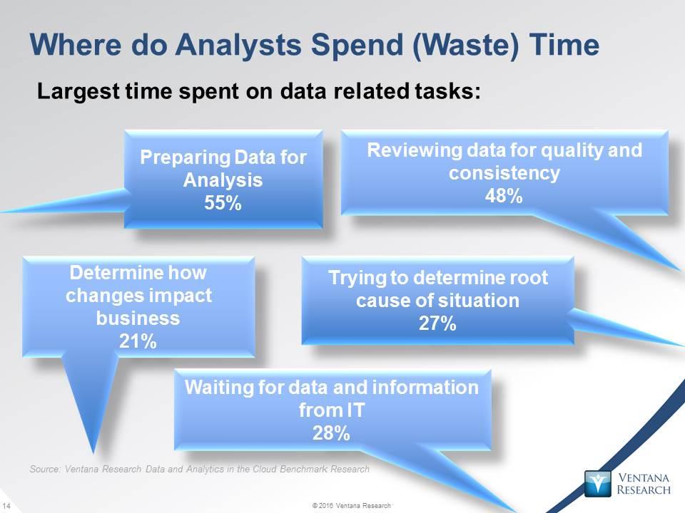 Analysts spend half their day preparing #data #betteranalytics @ventanaresearch @infobldrs https://t.co/tmVwFb634i