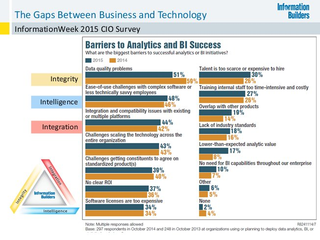 See some of the biggest barriers to #BetterAnalytics w/ @infobldrs @marksmithvr #BizIntel #Analytics https://t.co/MHEk80PWWC