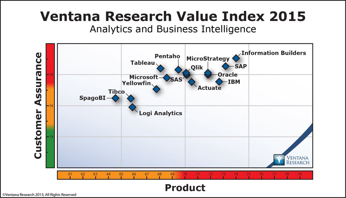 Want more info on #Analytics vendors & @infobldrs? Get the Value Index - https://t.co/qU2RfQqJmH #BetterAnalytics https://t.co/xae6hBcNGI