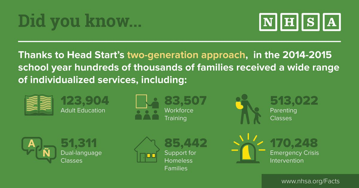 Head Start's #2gen approach allows families to receive a wide range of comprehensive services. #HeadStartWorks https://t.co/nvK4Lnyzoy