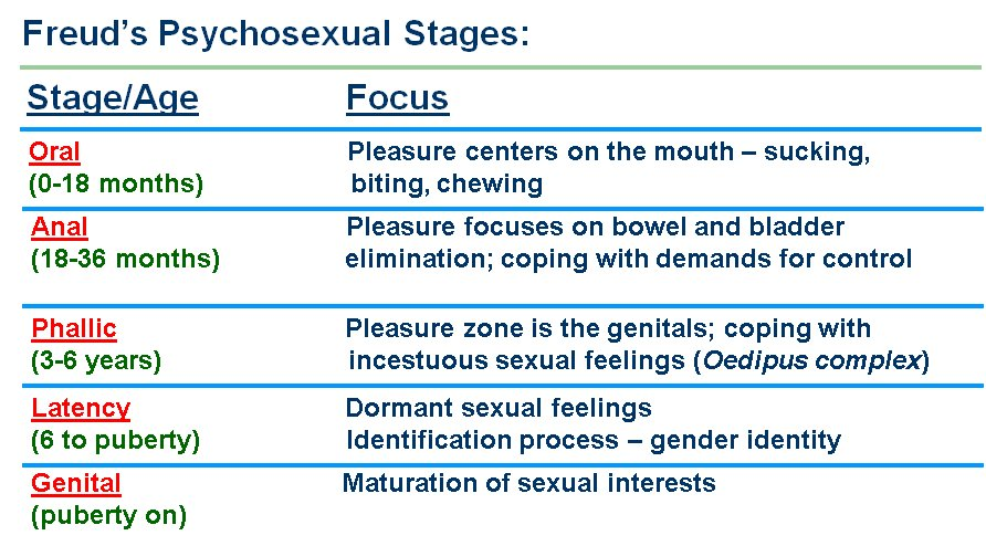 freuds stages of psychosexual development Part of the reason for this is that each psychologist has his own unique view of what drives a person's development freud's psychosexual theory let's briefly look at freud's psychosexual stages and erikson freud and erikson's approaches to psychoanalytic theory: differences.