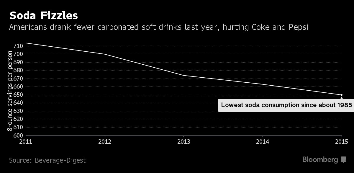 Soda consumption hit a 30-year low last year. https://t.co/H9yTYcORN5 https://t.co/bqPj5xGS6c