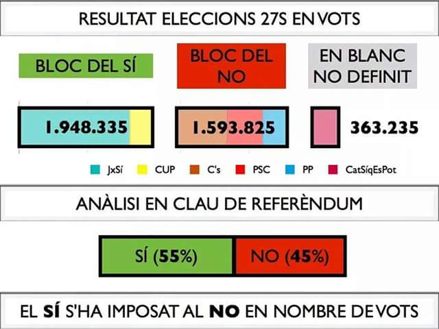 Bona nit Catalans. Vam guanyar el 9N i vam guanyar el 27S  però no ho sabem pq no controlem cap mitjà d comunicació https://t.co/vLjUAZxlki