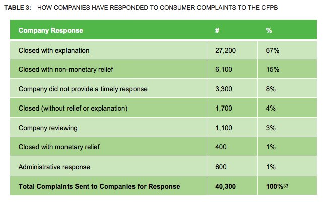 67% of consumer complaints to CFPB re: debt collection are closed with only an explanation (meaning no misbehaving?) https://t.co/pZ3vnYQIRX
